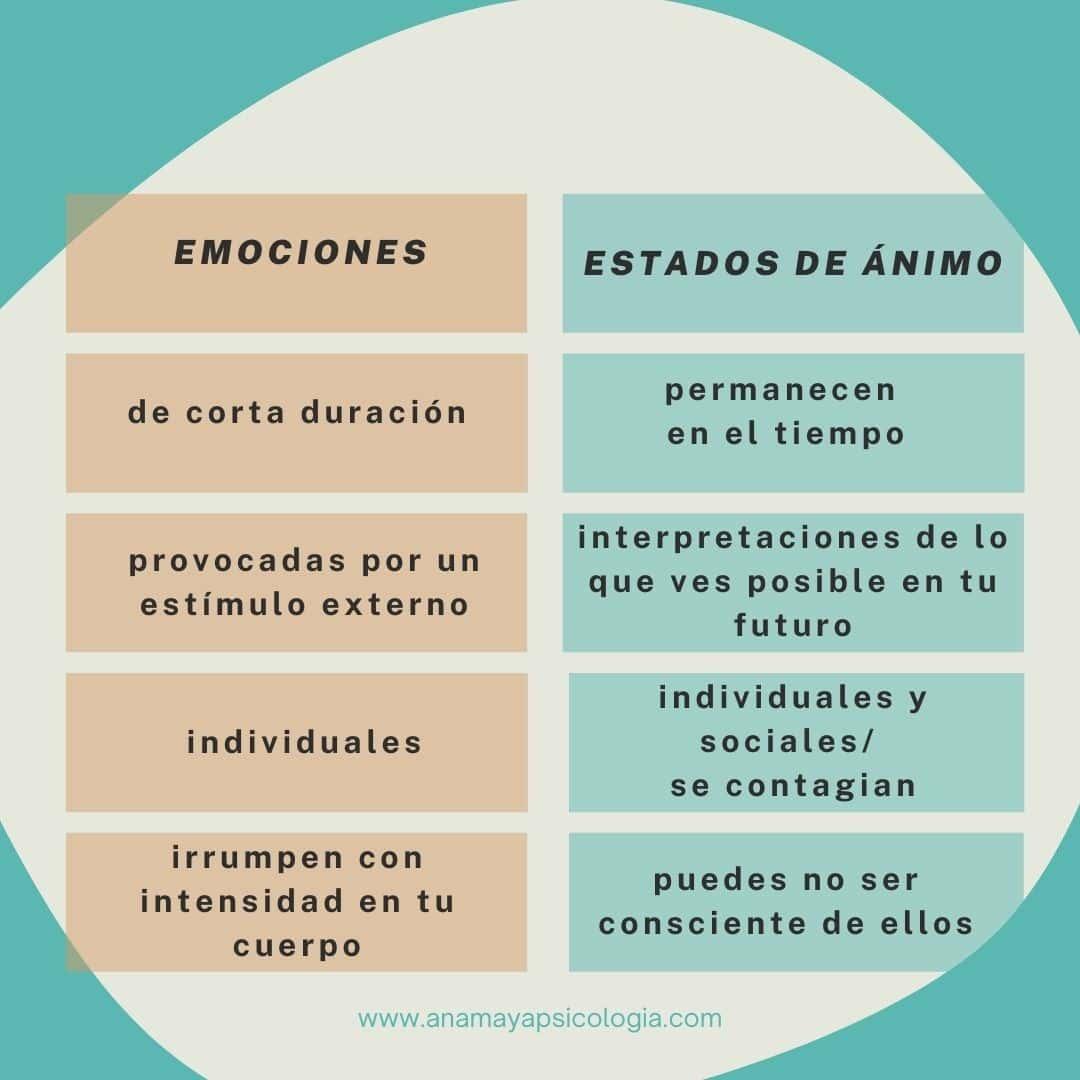 Emociones Y Estados De ánimo Son Lo Mismo Gestionando Emociones