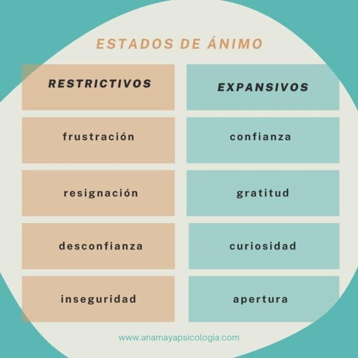 estados de animo expansivos restrictivos psicologo online